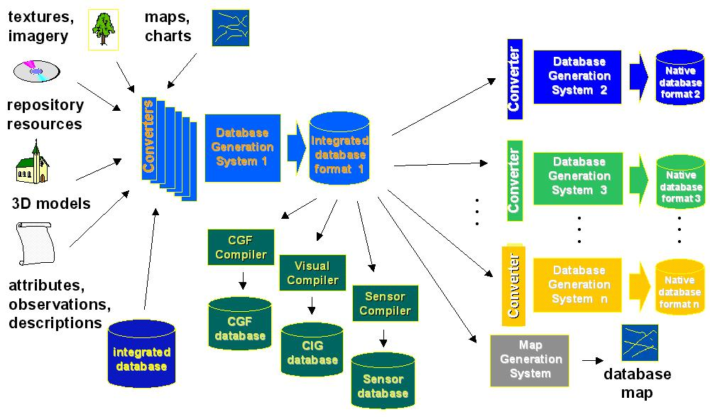 The steps in creation and distribution of an integrated database