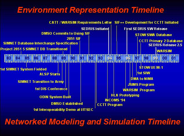 History of SEDRIS development in relation to timeline of other significant environment representation and networked MS events